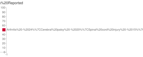 Bar Chart of Disabilities Reported